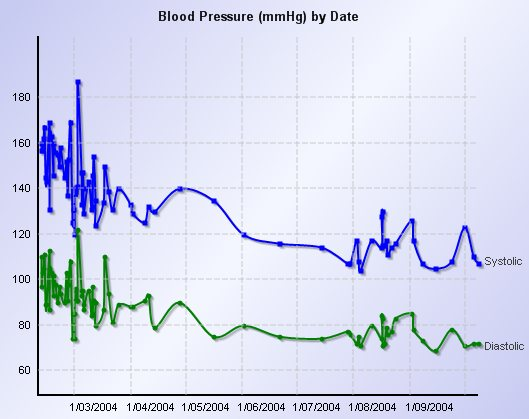 An example of a daily blood pressure chart